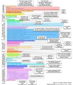 150 Pieces of Tweet Metadata